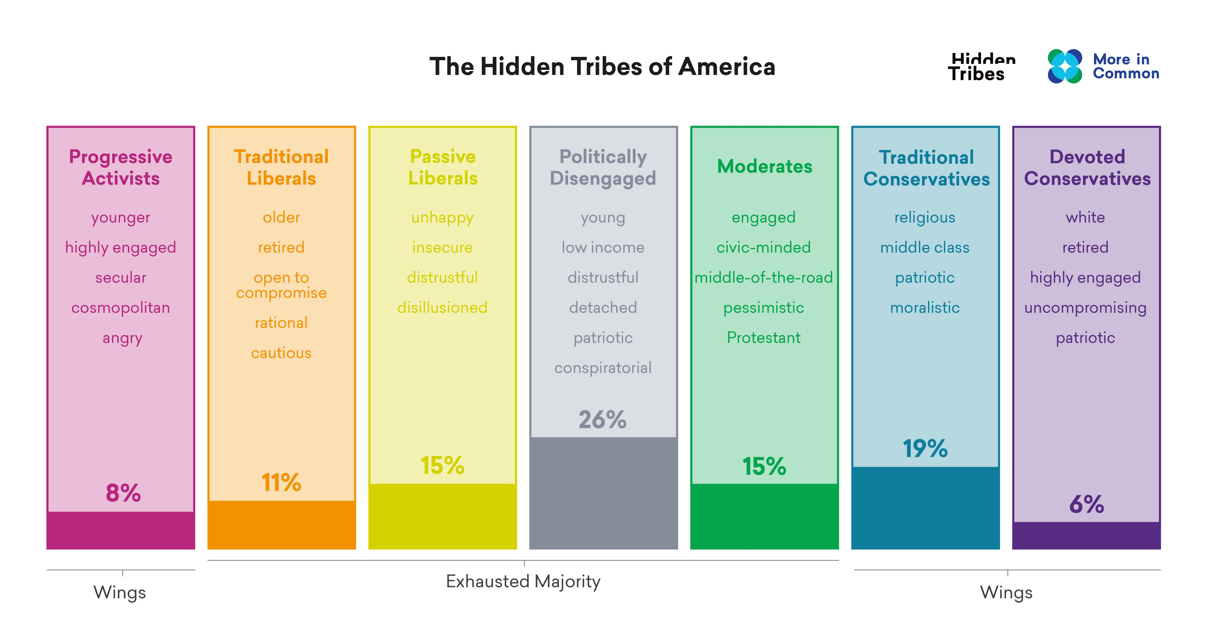 From the Hidden Tribes Report